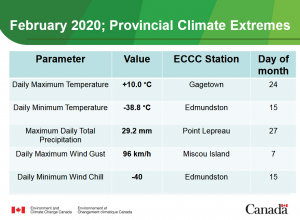 Weather extremes Feb 2020