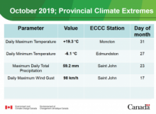 Extremes for October