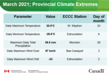 Temprerature extremes March 2021