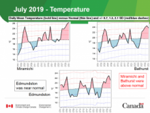 Weather summary for July 2019